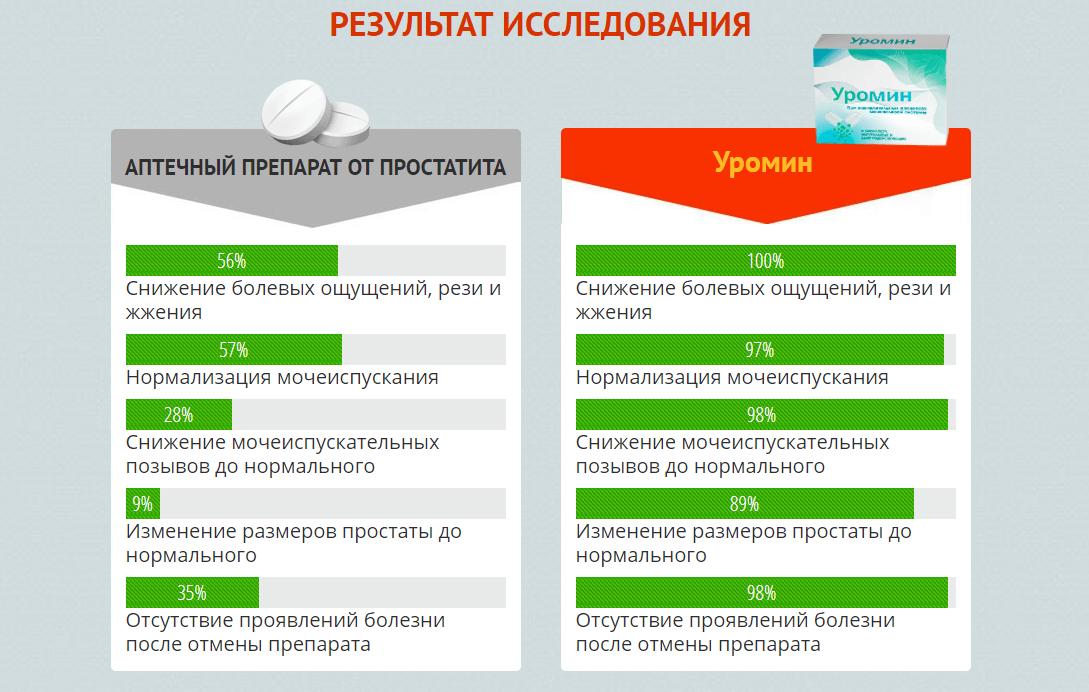 уромин клинические испытания